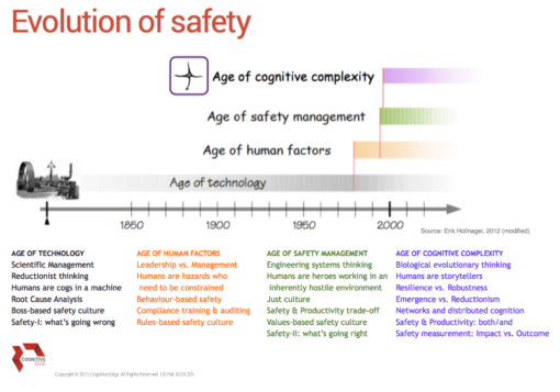 Evolution of Safety