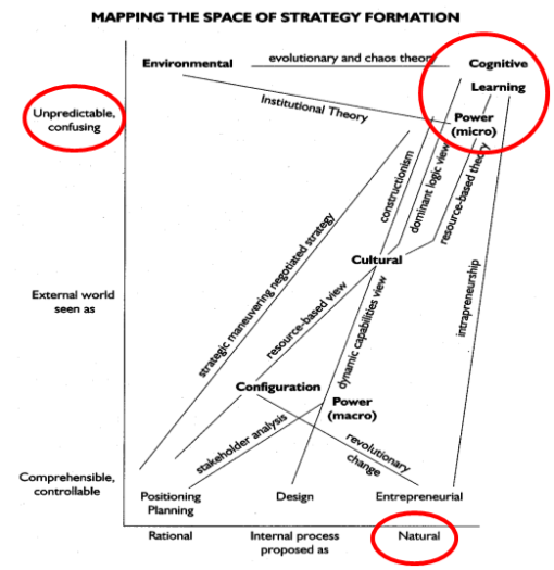 Mapping Strategy Space